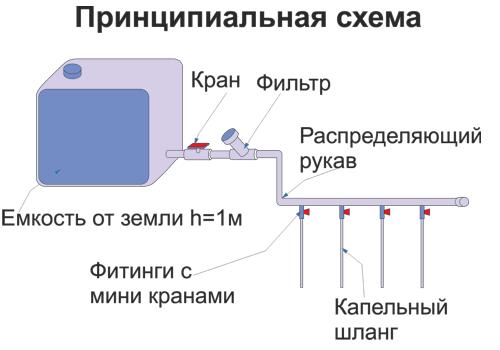 Принципиальная схема капельного полива